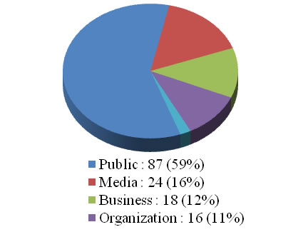 A Pie Chart showing the breakdown of formal ATI requests.  Details in text following the image.