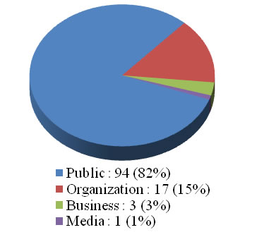A pie chart showing the type of requests for 2010-2011. Details in text following the image.