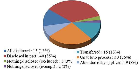 A pie chart showing the breakdown of formal requests completed by disposition for 2010-2011. Details in text following the image.
