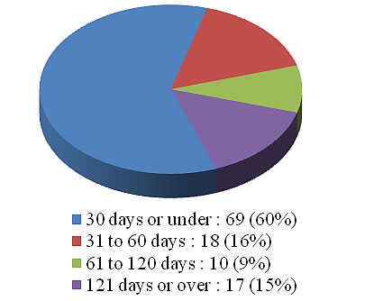 A pie chart showing the breakdown of completion times for formal requests in 2010-2011. Details in text following the image.