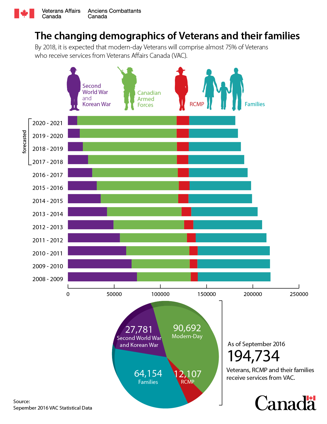 The changing demographics of Veterans and their families