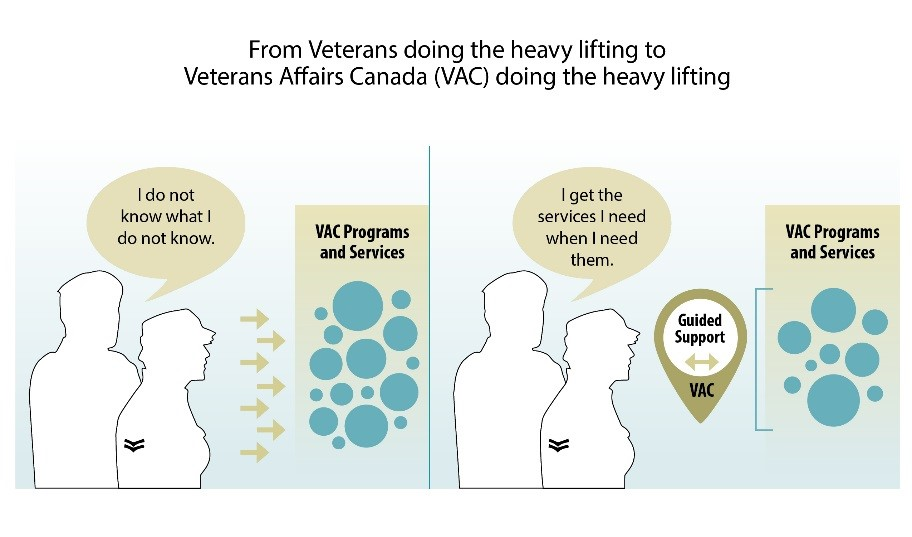 From Veterans doing the heavy lifting TO Veterans Canada doing the heavy lifting